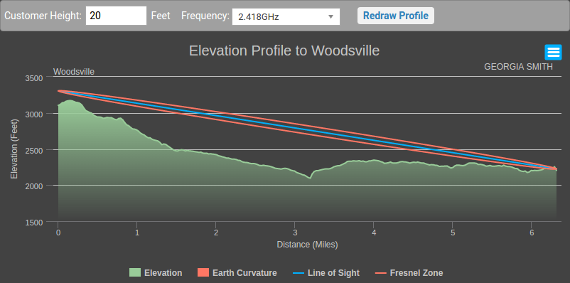See the line of site in the Elevation Profile